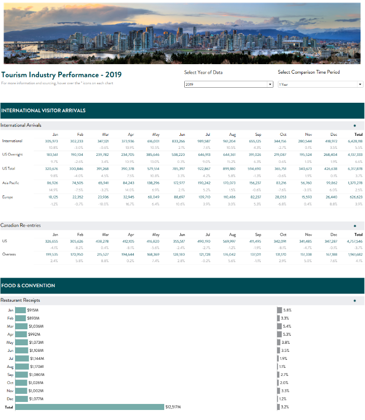 New Tourism Industry Performance Dashboard Launched
