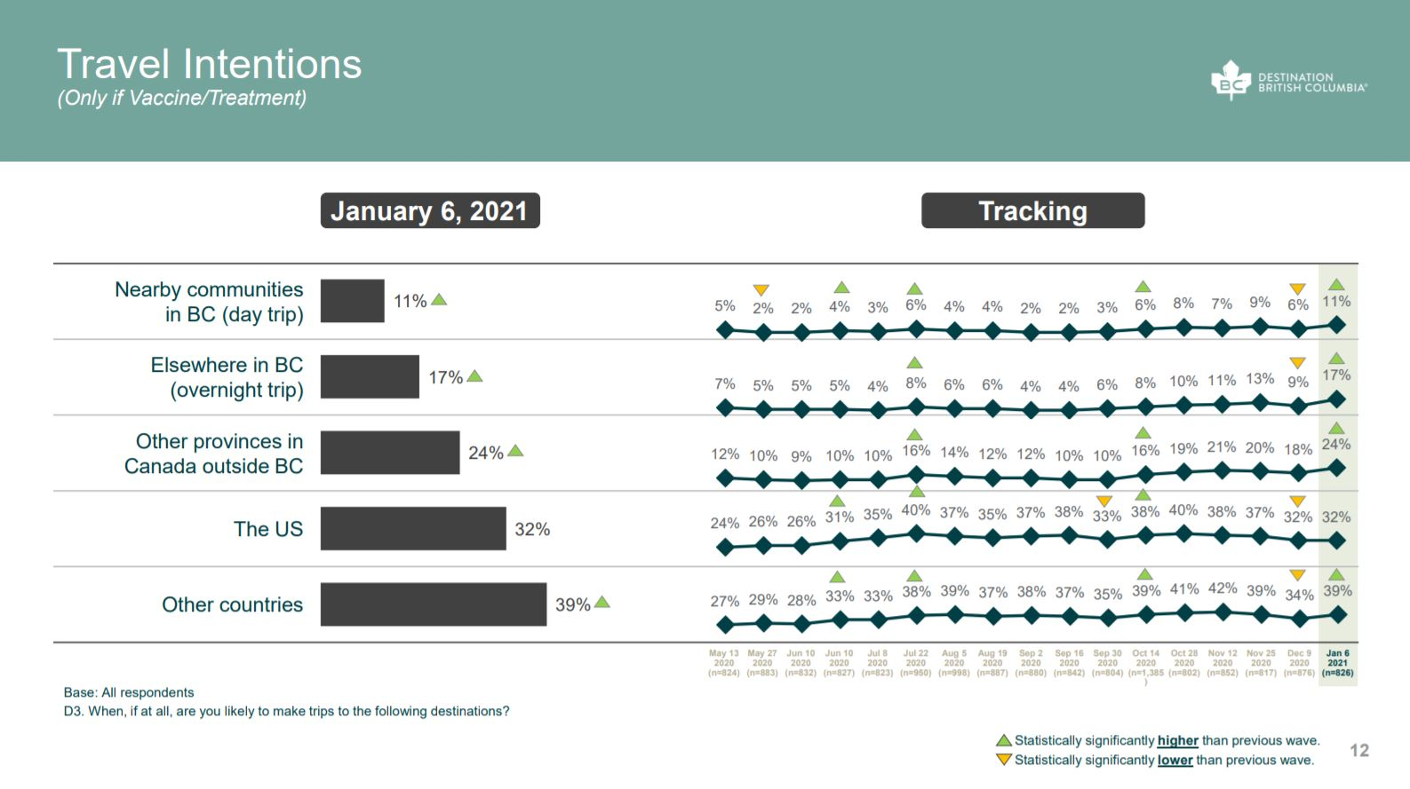 BC's Residents Public Perceptions COVID-19 Travel and Tourism: Wave 17 Report