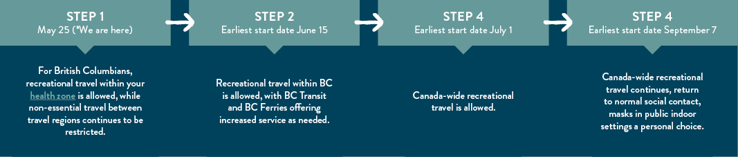 BC's Restart Plan what it means for travel